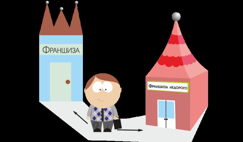 Как подобрать франшизу для малого бизнеса