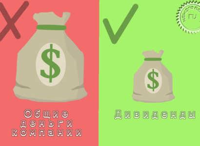 Порядок распределения чистой прибыли организации между учредителями