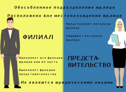 Создание филиала ООО