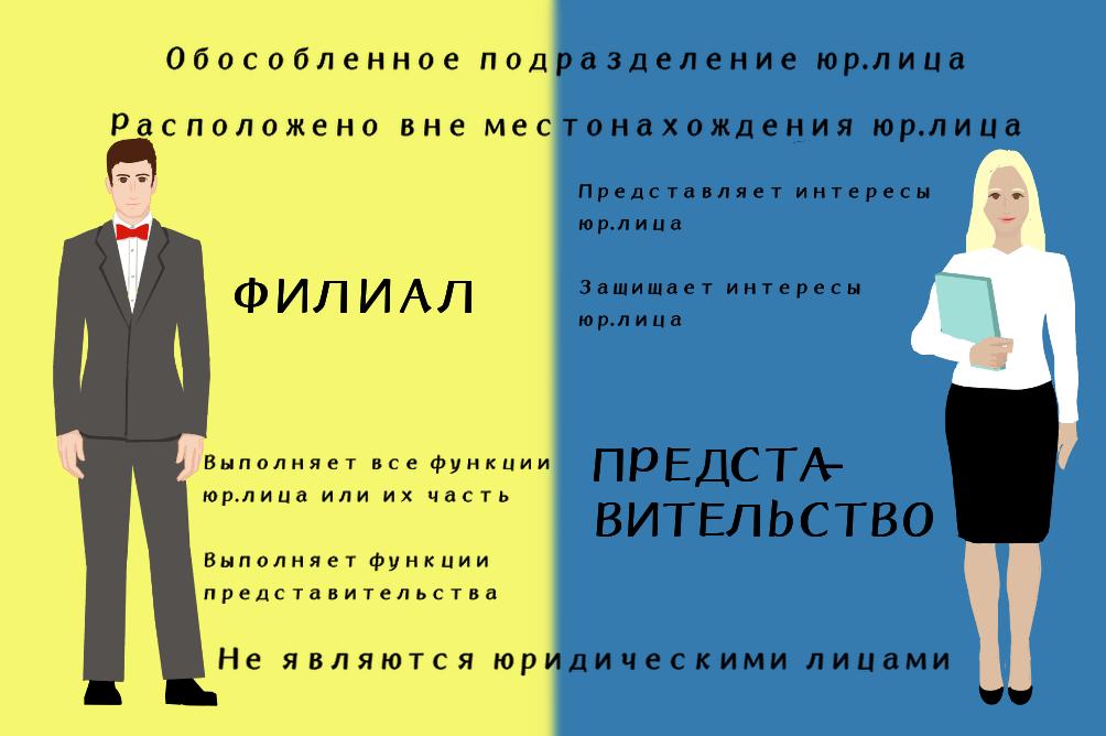 Создание филиала ООО: виды подразделений, их отличия, пошаговая инструкция
