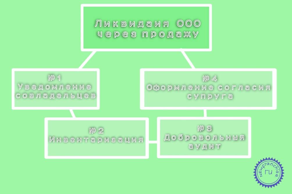 Ликвидация ООО путем продажи: способы, порядок, риски, последствия, документы