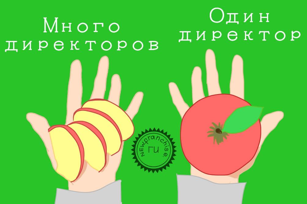 Создание и организация деятельности совета директоров в ООО: состав, избрание и полномочия