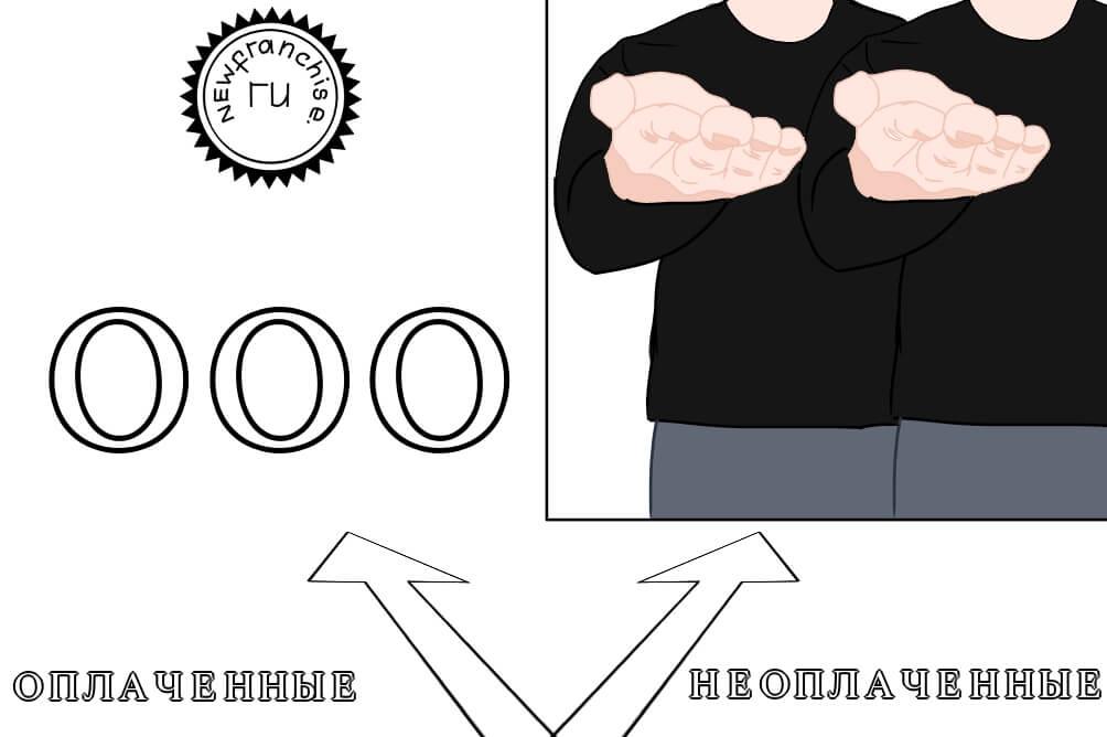Распределение долей в связи с выходом участников из ООО: пошаговая инструкция, документация, бухгалтерские проводки