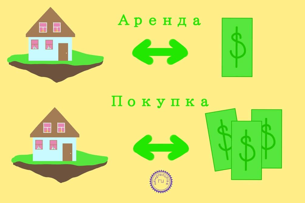 Аренда с правом выкупа: юридическая характеристика, особенности и виды сделок